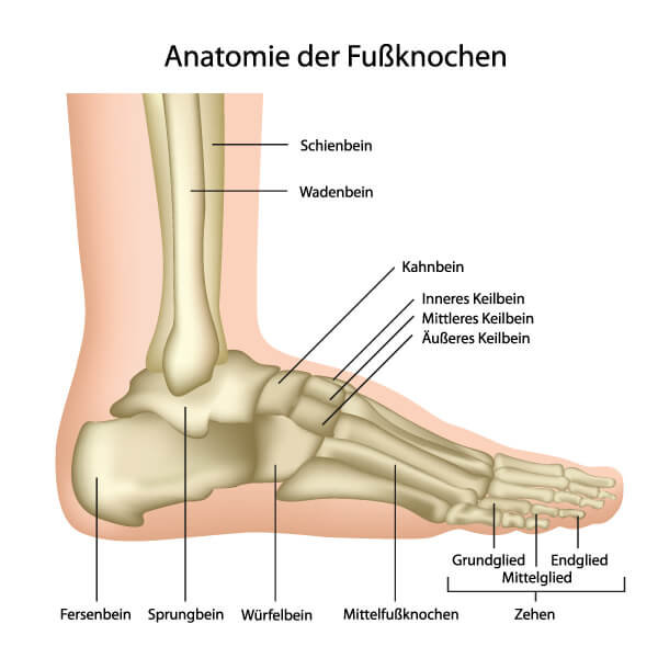 Fuß gebrochen